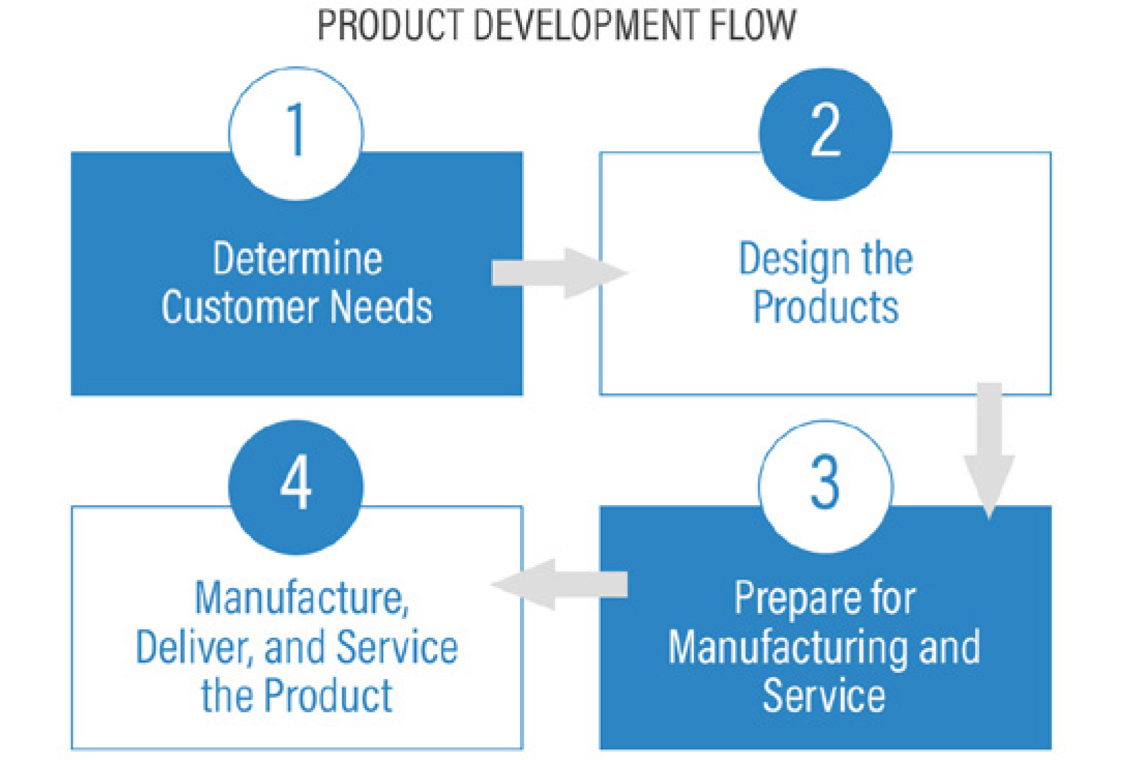 Resources eng tips for Product development corporation